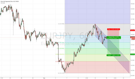 EURJPY: EURJPY H1 Downtrend Channel Short Setup