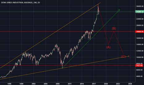 DJI: Dow Jones entering long bear season