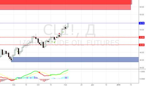 CL1!: CL продолжение тренда