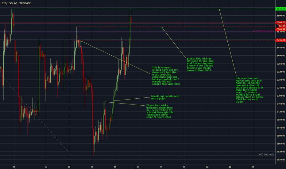 BTCUSD: Just some recent trades I did.  Small pump before we head down.