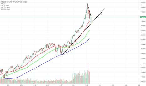 DJI: Dow March 2018 - Weekly