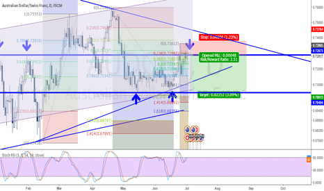 AUDCHF: AUDCHF Sell - Long Term Daily Target