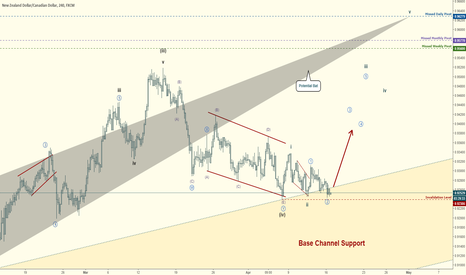 NZDCAD: NZDCAD Elliott Wave Count:  Good Odds for Rally