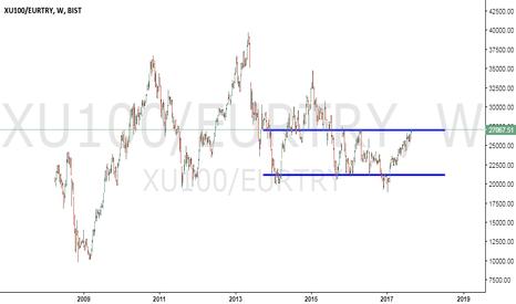 XU100/EURTRY: Xu100/eurtry amazing chart !
