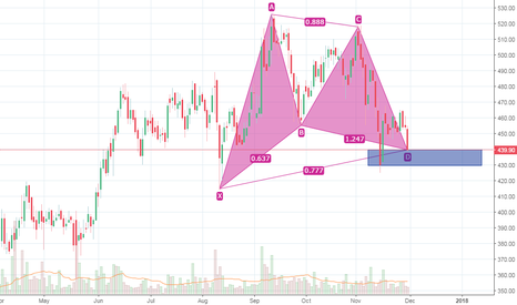 MUTHOOTFIN: Muthoot Finance bullish gartley