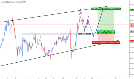 AUDJPY: AB=CD Pattern / SUPPORT Level