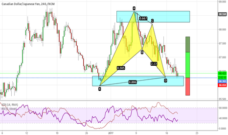 CADJPY: Bat ready to complete on CADJPY
