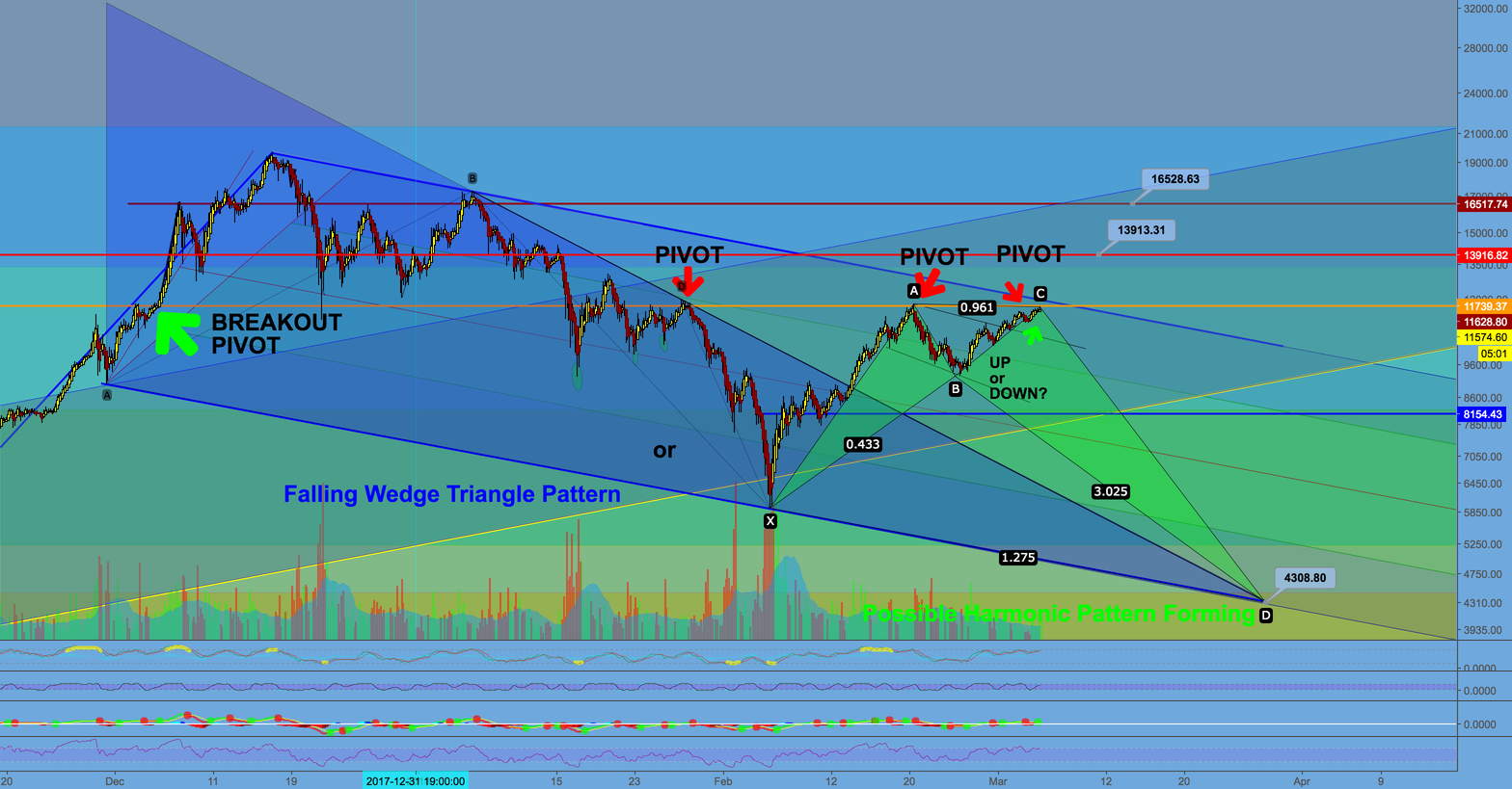 Bitcoin and the CrytoMarkets. Pivot Points and Market Direction