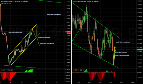 GBPUSD: GBPUSD Looking Both Ways before crossing the street