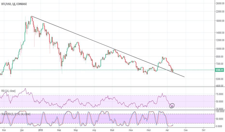 BTCUSD: BTC/USD Возможно смена тренда
