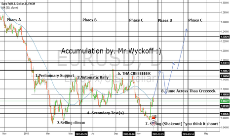 EURUSD: EURUSD Accumulation Schematics