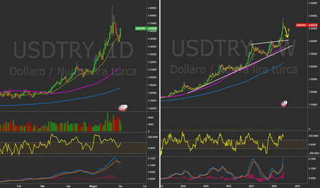 USDTRY: $USDTRY - Daily&Weekly Possibile storno in arrivo? #Forex
