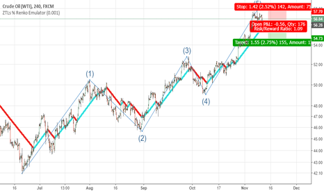 USOIL: Time for the corrective ABC wave in USOIL