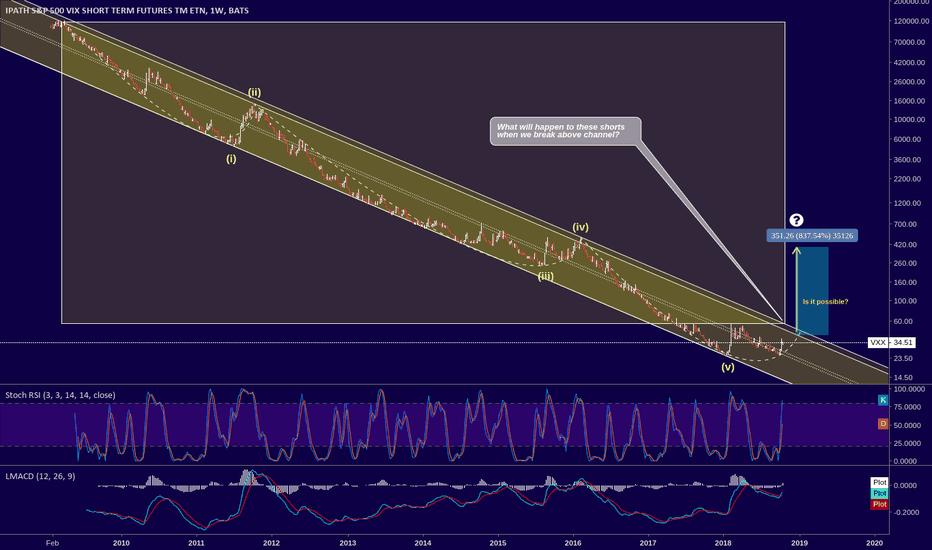 VXX: VXX - Extreme volatility ahead?