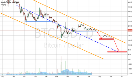 BTCUSD: Bitcoin forecast next few months