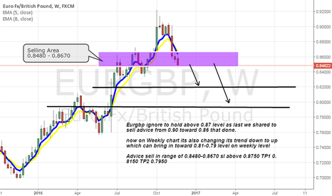 EURGBP: Eurgbp changing its trend up to down on weekly chart