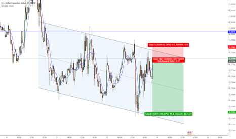 USDCAD: USDCAD Short Channel Trade