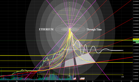 ETHUSDT: Ethereum (USDT) - The Illuminati Chart