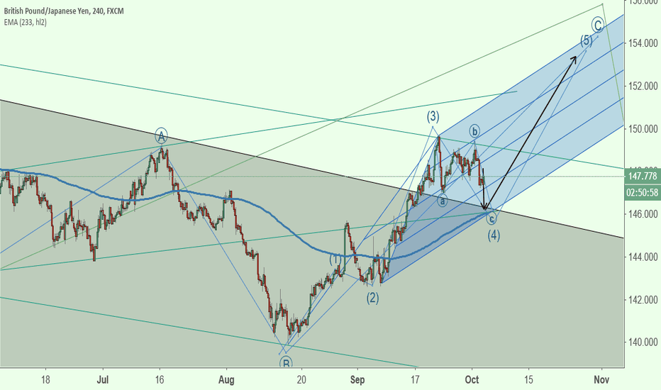 GBPJPY: GBPJPY triangle void BUT time/Cycle (@ Comment Below) due soon