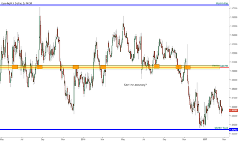 EURUSD: Supp and res training pt 3