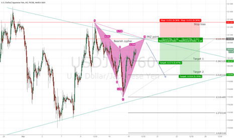 USDJPY: USD/JPY potential bear cypher