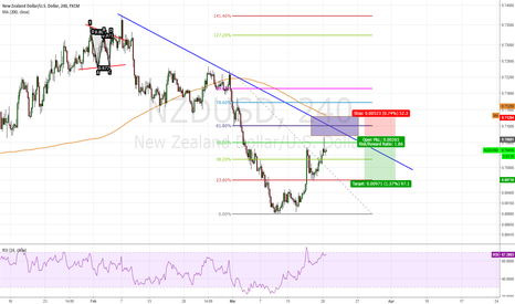 NZDUSD: NZD/USD, Follow the trend ?