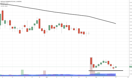 RGLS: $RGLS double bottom forming...