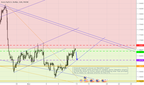 EURUSD: EURUSD - Short term sell