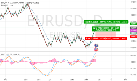 EURUSD: SHORT SELL AFTER LONG UP TREND OVER UUUUUUUP NEXT LEVEL ££££