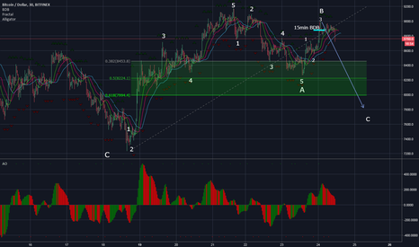 BTCUSD: BTC - correction UPDATE