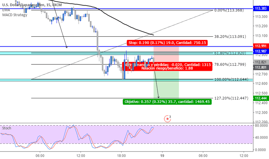 USDJPY: usdjpy sell scalping