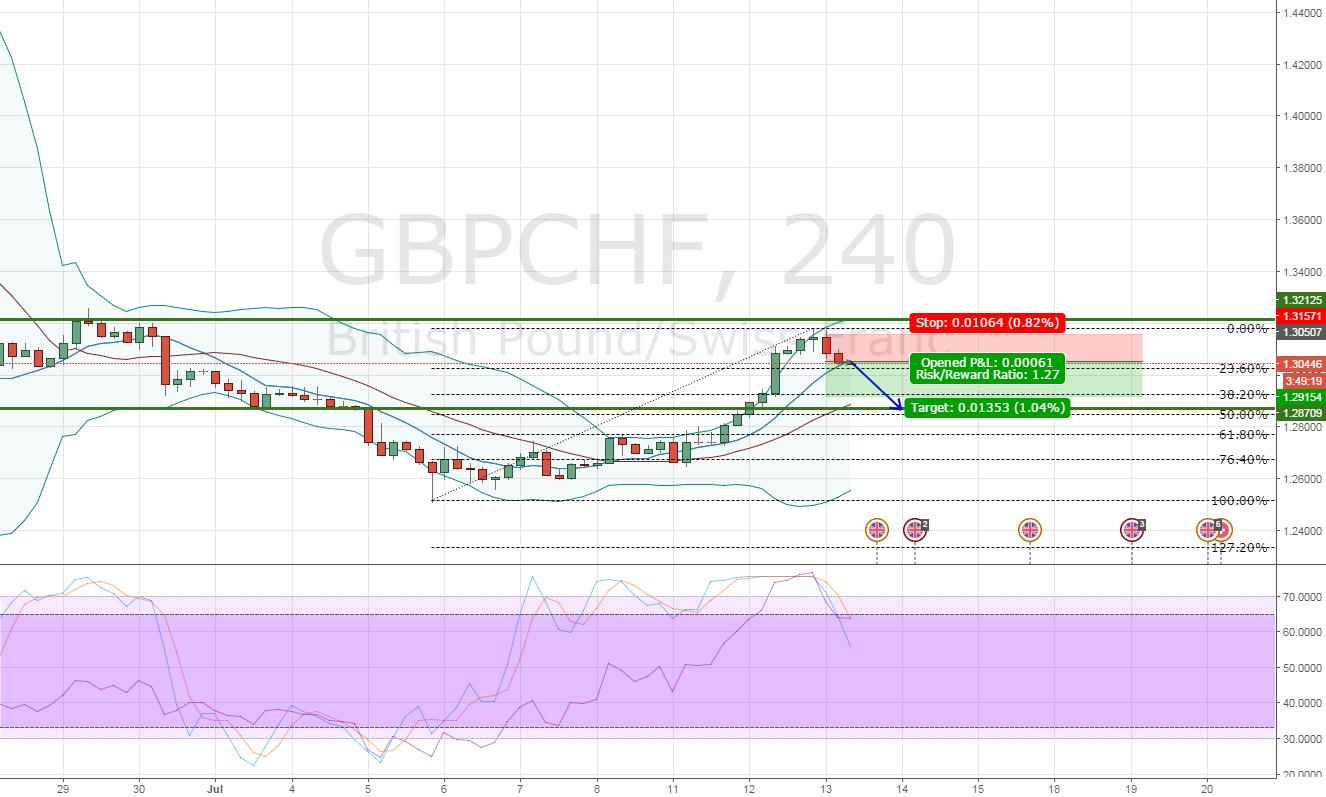 GBPCHF Short call
