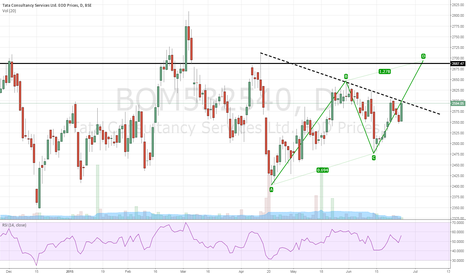 BOM532540: Bullish on TCS, accumulate for the target of 2680/2700