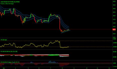 CL1!: breal trendline short sel cl