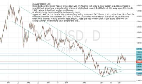 XCUUSD: XCUUSD: COPPER Spot - Great chart pattern full of opportunities