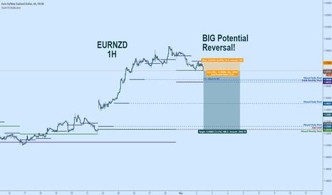EURNZD: EURNZD Short:  BIG Potential Reversal - Huge R/R - Gap Fill?