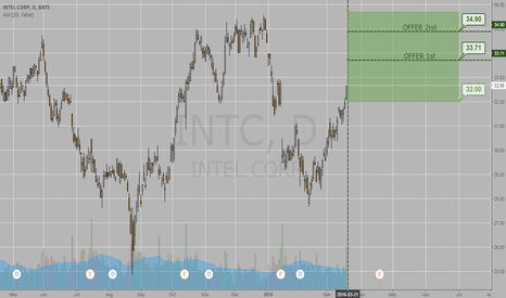 INTC: Intel forecast