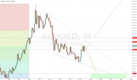 XAUUSD: XAUUSD Gold USD Deflation Shock