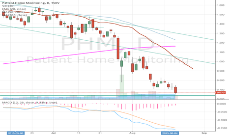PHM: PHM.V Death Cross - will it happen?