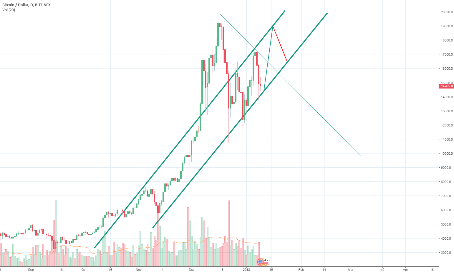 BTC Price Ascending Channel