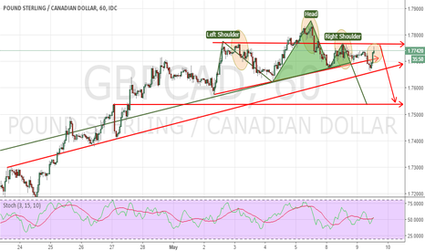 GBPCAD: UPDATE GBPCAD