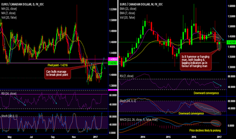 EURCAD: Is it a hammer or hanging man on EUR/CAD's major trend?