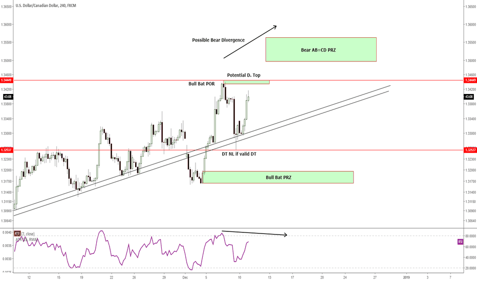 USDCAD: H4 - Bracketing with 8 trade opportunities to Long and Short