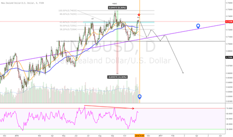 NZDUSD: $NZDUSD Daily Head & Shoulders