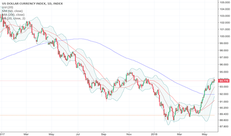 DXY: U.S. Dollar Holds Firm Despite Sharp Pullback in Fed Rate Odds