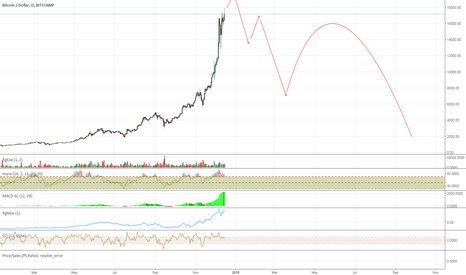 BTCUSD: My Projection of the Bitcoin Mania