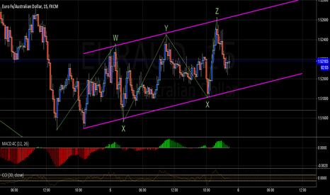EURAUD: EURAUD corrective pattern on 15min chart
