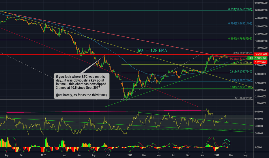 (NDX+DJI+SPX)/BTCUSD: Sum of the American indices divided by the price of bitcoin