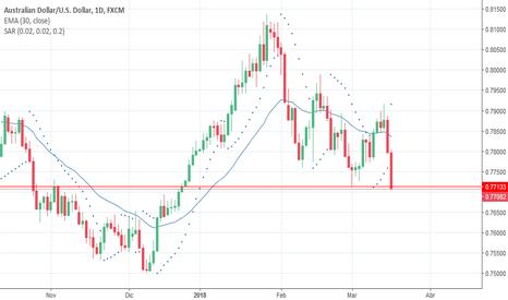AUDUSD: Corto en swing trade