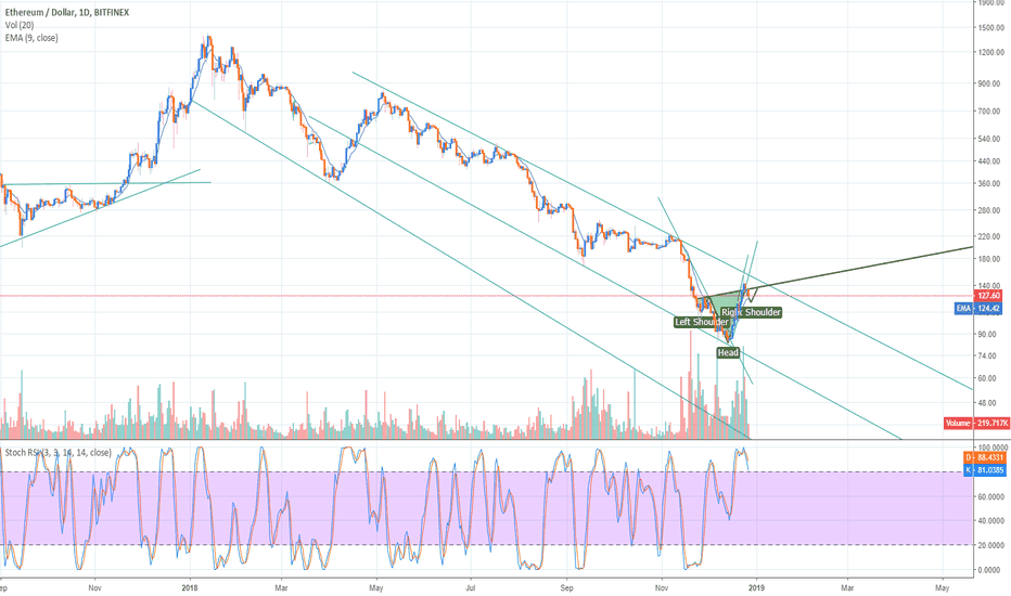 ETHUSD: iH&S in formation to lead us out of the downtrend channel?
